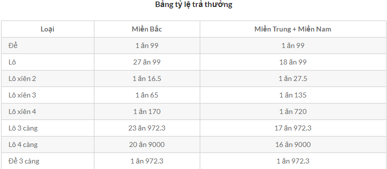tỷ lệ trả thưởng lô đề online kubet